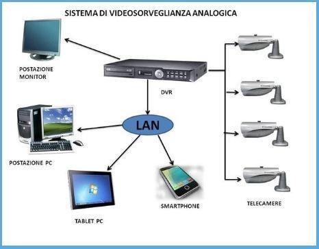 Sistemi di videosorveglianza analogica