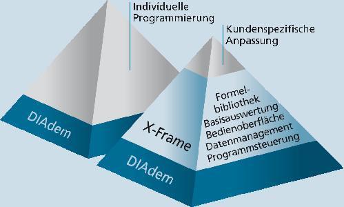 Mit X-Frame schneller zu eigenen Auswertungen
