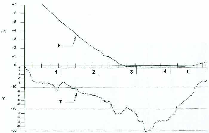 Charts Danwell aps