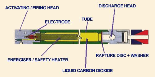 Cardox - Blockage clearing system