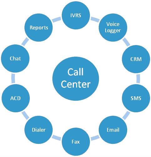 Functionality of modern contact-centers