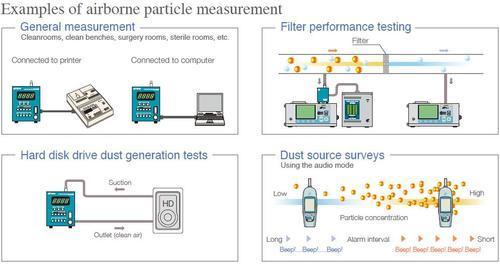 Beispiele für Partikelmessungen