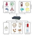Environmental monitoring for server room & Datacenter