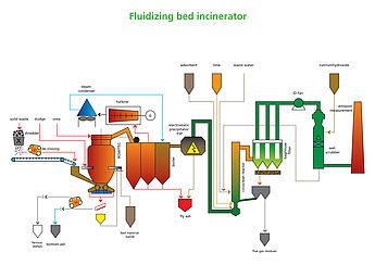 Bubbling Fluidized Bed