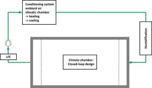 Environmental simulation: temperature & humidity control