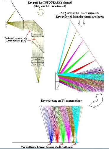 Расчет оптических систем