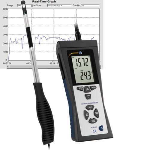 Anemómetro con sonda térmica