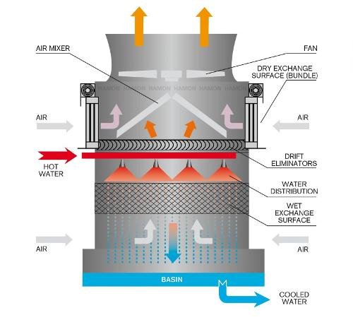 Wet cooling systems