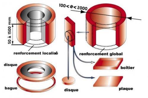 Matériau composite à matrice métallique