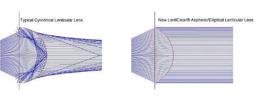 Lenticular Lens