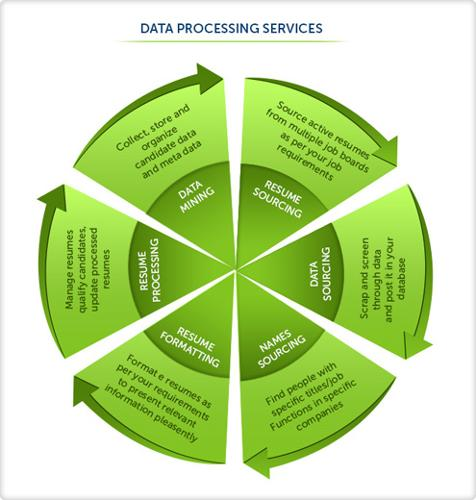 Outsource Web Research Services: